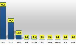 W całej Polsce PiS przekroczył 49%