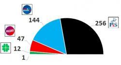 W Sejmie 256 mandatów dla PiS