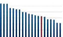 Konstantynów Łódzki na 14 miejscu w Łódzkiem. To najniżej w historii UE