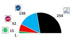 W Sejmie 254 mandaty dla PiS