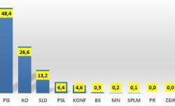 Prognozy z ostatnich dni:Prawo i Sprawiedliwość 48,4-49,0 %