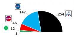 Więcej mandatów dla PiS