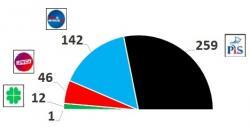 W Sejmie 259 mandatów dla PiS