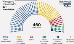 W Sejmie 235 mandatów dla PiS