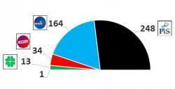 W Sejmie ponad 50% mandatów dla PiS