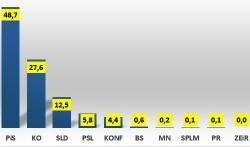 W całej Polsce PiS 48,7%
