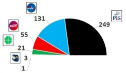 Ostatnia prognoza:PiS 47,8 % (249 mandatów)