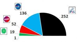 Prognozy z ostatnich dni: W Sejmie 252-259 mandatów dla PiS